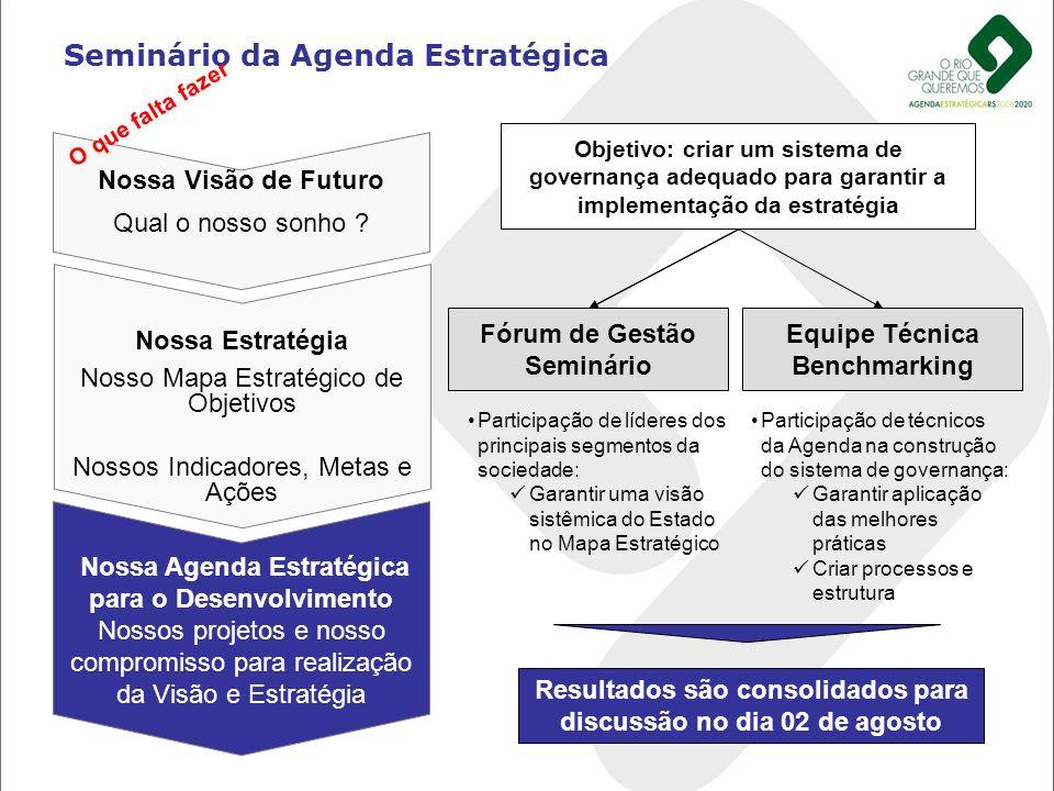 Seminário da Agenda Estratégica Nossa Visão de Futuro Qual o nosso sonho ? Nossa Estratégia Nosso Mapa Estratégico de Objetivos Nossos Indicadores, Me
