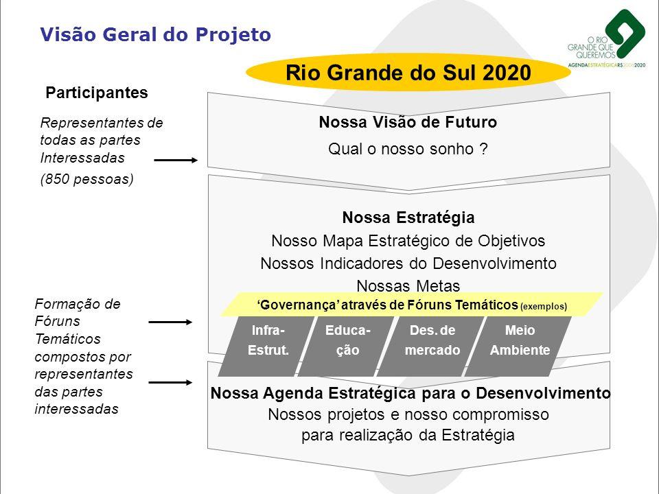 Nossa Visão de Futuro Qual o nosso sonho ? Nossa Estratégia Nosso Mapa Estratégico de Objetivos Nossos Indicadores do Desenvolvimento Nossas Metas Nos