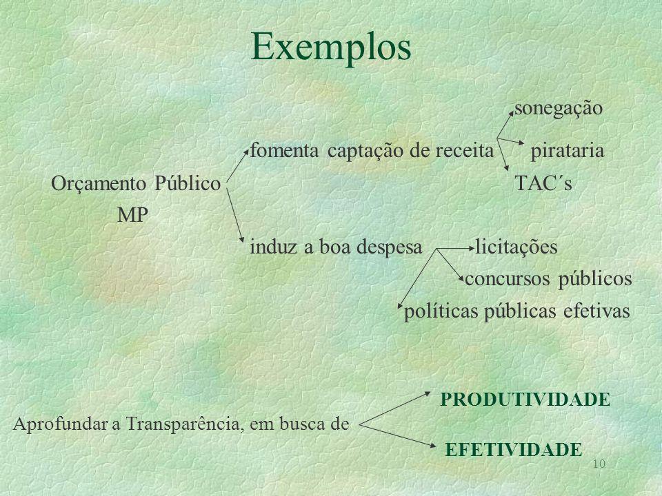 10 Exemplos sonegação fomenta captação de receita pirataria Orçamento Público TAC´s MP induz a boa despesa licitações concursos públicos políticas púb