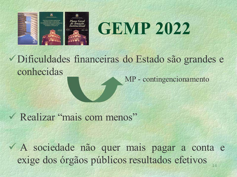 14 GEMP 2022 Dificuldades financeiras do Estado são grandes e conhecidas Realizar mais com menos A sociedade não quer mais pagar a conta e exige dos ó
