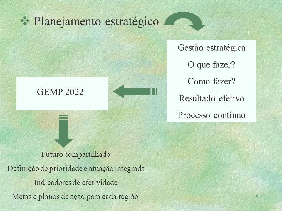 15 v Planejamento estratégico Gestão estratégica O que fazer? Como fazer? Resultado efetivo Processo contínuo GEMP 2022 Futuro compartilhado Definição