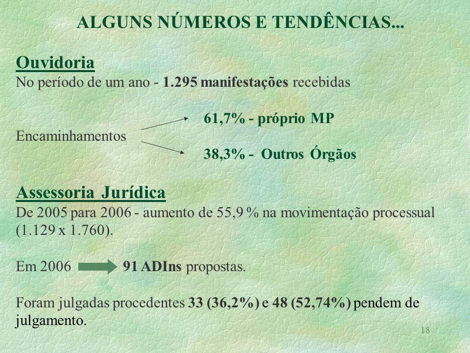 18 ALGUNS NÚMEROS E TENDÊNCIAS... Ouvidoria No período de um ano - 1.295 manifestações recebidas 61,7% - próprio MP Encaminhamentos 38,3% - Outros Órg