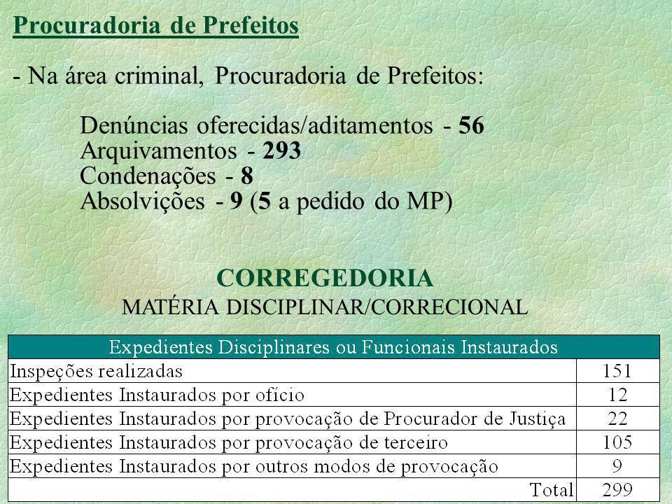 19 Procuradoria de Prefeitos - Na área criminal, Procuradoria de Prefeitos: Denúncias oferecidas/aditamentos - 56 Arquivamentos - 293 Condenações - 8 Absolvições - 9 (5 a pedido do MP) CORREGEDORIA MATÉRIA DISCIPLINAR/CORRECIONAL