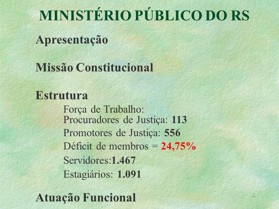 2 Apresentação Missão Constitucional Estrutura Força de Trabalho: Procuradores de Justiça: 113 Promotores de Justiça: 556 Déficit de membros = 24,75% Servidores:1.467 Estagiários: 1.091 Atuação Funcional MINISTÉRIO PÚBLICO DO RS