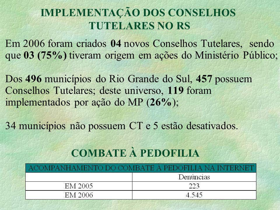 22 Em 2006 foram criados 04 novos Conselhos Tutelares, sendo que 03 (75%) tiveram origem em ações do Ministério Público; Dos 496 municípios do Rio Gra