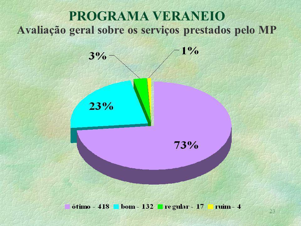 23 PROGRAMA VERANEIO Avaliação geral sobre os serviços prestados pelo MP