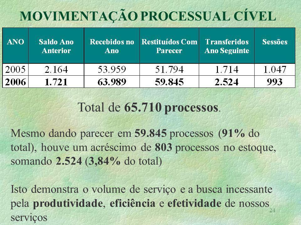 24 ATIVIDADES DE EXECUÇÃO MOVIMENTAÇÃO PROCESSUAL CÍVEL Total de 65.710 processos. Mesmo dando parecer em 59.845 processos (91% do total), houve um ac