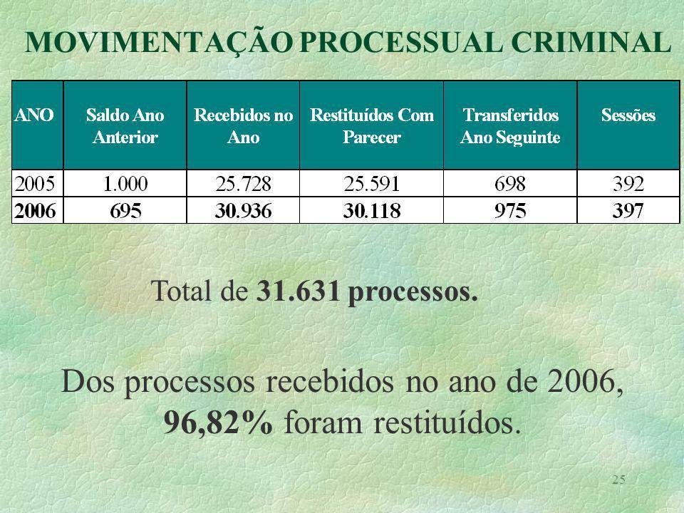 25 MOVIMENTAÇÃO PROCESSUAL CRIMINAL Total de 31.631 processos. Dos processos recebidos no ano de 2006, 96,82% foram restituídos.