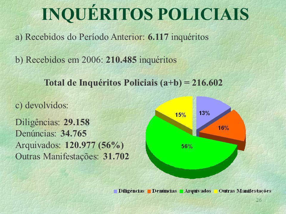 26 INQUÉRITOS POLICIAIS a) Recebidos do Período Anterior: 6.117 inquéritos b) Recebidos em 2006: 210.485 inquéritos Total de Inquéritos Policiais (a+b) = 216.602 c) devolvidos: Diligências: 29.158 Denúncias: 34.765 Arquivados: 120.977 (56%) Outras Manifestações: 31.702