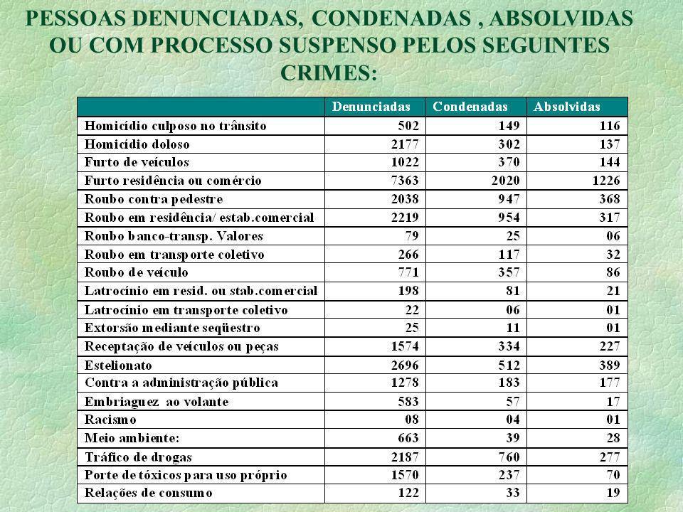 27 PESSOAS DENUNCIADAS, CONDENADAS, ABSOLVIDAS OU COM PROCESSO SUSPENSO PELOS SEGUINTES CRIMES: