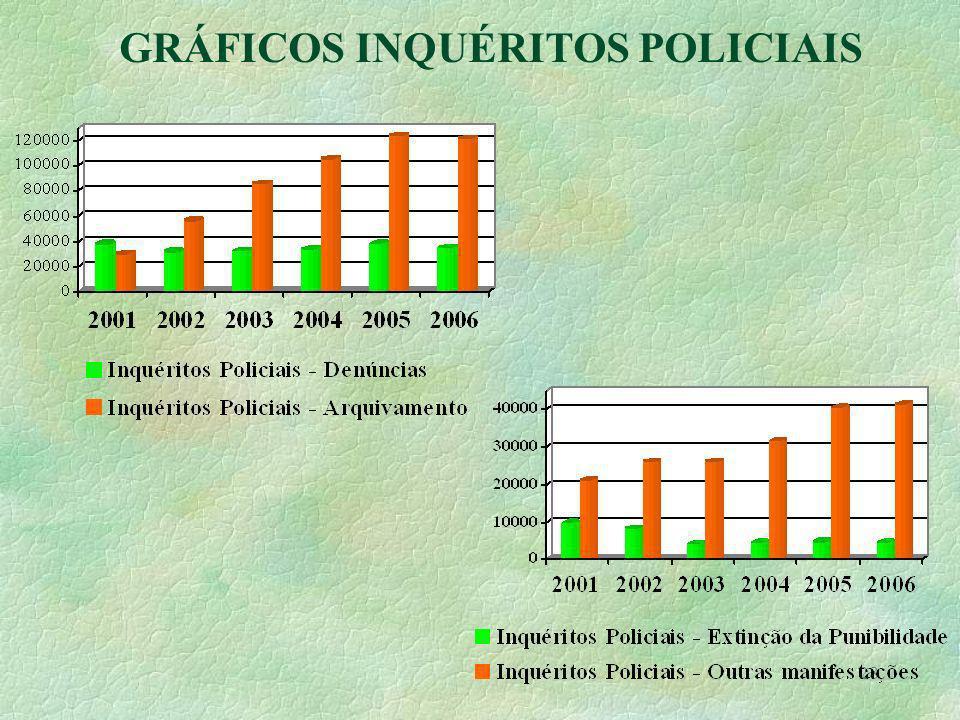 28 GRÁFICOS INQUÉRITOS POLICIAIS