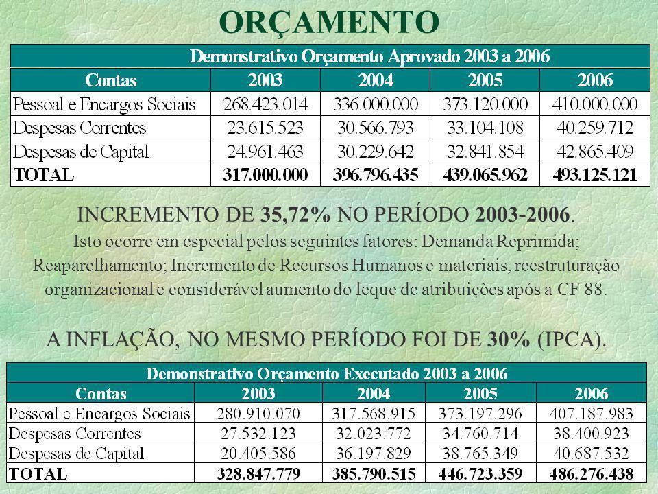 29 ORÇAMENTO INCREMENTO DE 35,72% NO PERÍODO 2003-2006.