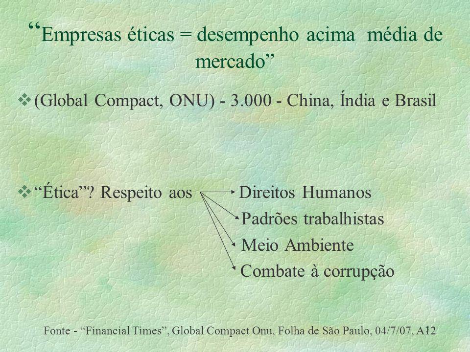 3 Empresas éticas = desempenho acima média de mercado v(Global Compact, ONU) - 3.000 - China, Índia e Brasil vÉtica.