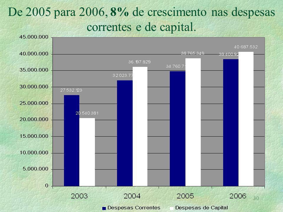 30 De 2005 para 2006, 8% de crescimento nas despesas correntes e de capital.