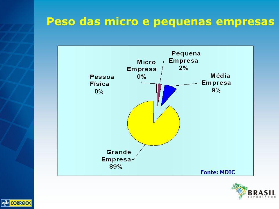 Peso das micro e pequenas empresas Fonte: MDIC