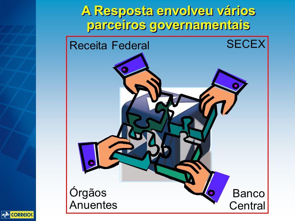 Banco Central Órgãos Anuentes SECEX Receita Federal A Resposta envolveu vários parceiros governamentais
