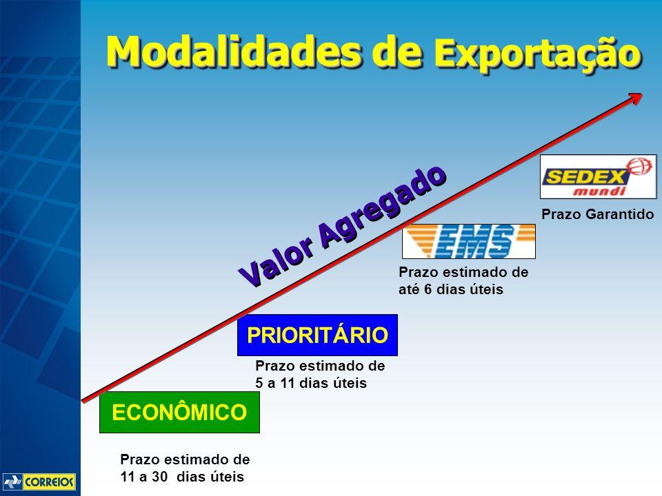 Modalidades de Exportação ECONÔMICO PRIORITÁRIO Prazo estimado de 11 a 30 dias úteis Prazo estimado de 5 a 11 dias úteis Prazo estimado de até 6 dias úteis Prazo Garantido Valor Agregado