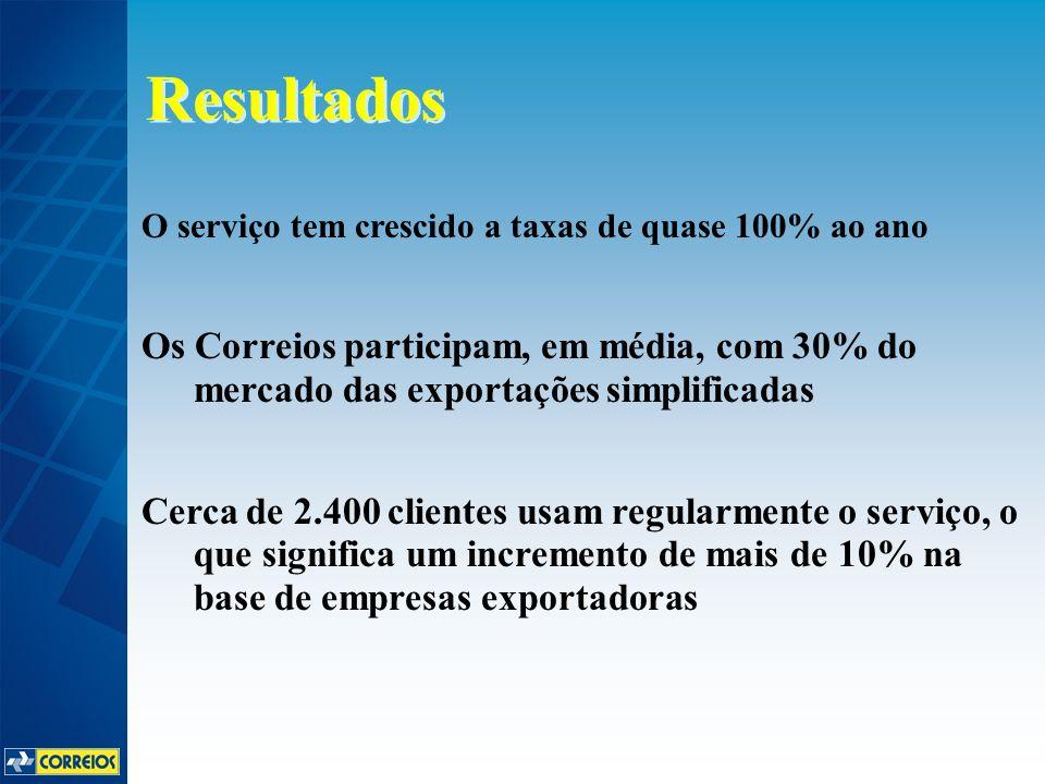 O serviço tem crescido a taxas de quase 100% ao ano Os Correios participam, em média, com 30% do mercado das exportações simplificadas Cerca de 2.400 clientes usam regularmente o serviço, o que significa um incremento de mais de 10% na base de empresas exportadoras