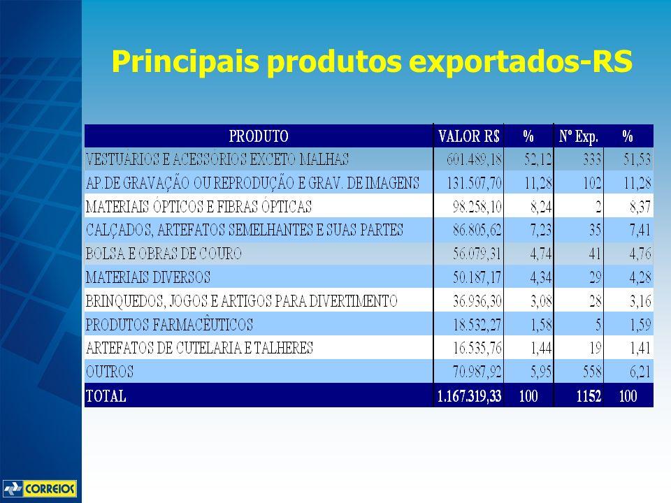 Principais produtos exportados-RS