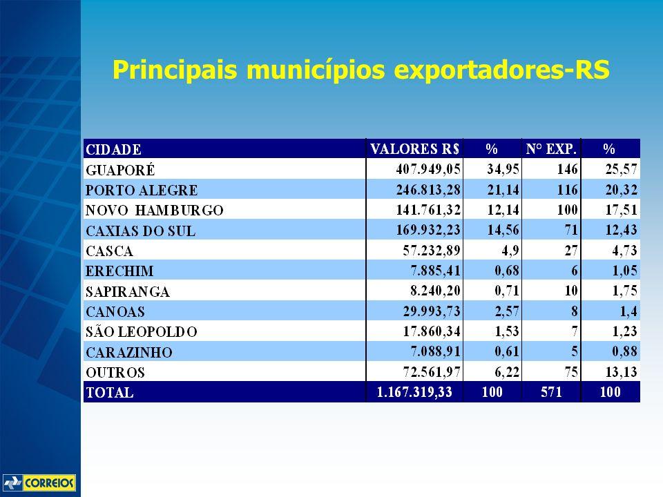 Principais municípios exportadores-RS