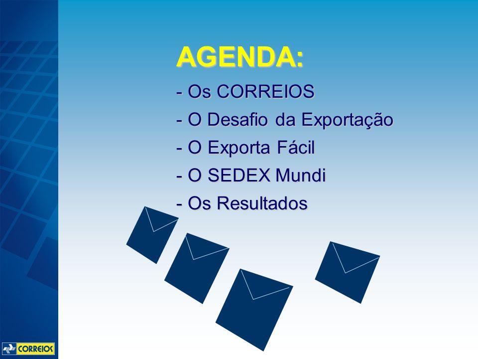 AGENDA: - Os CORREIOS - O Desafio da Exportação - O Exporta Fácil - O SEDEX Mundi - Os Resultados