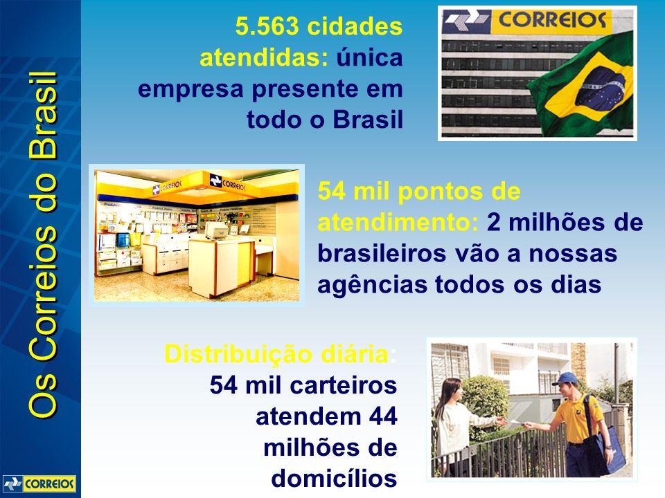 Maior rede logística intermodal do país: carrega 2.600.000 Kg/dia e percorre 660.000 Km/dia 35 milhões de objetos passam diariamente por: 61 Centros de Tratamento e 681 Centros de Distribuição 700 mil objetos/dia passam pelos dois Centros Internacionais: ligação com 235 países Os Correios do Brasil