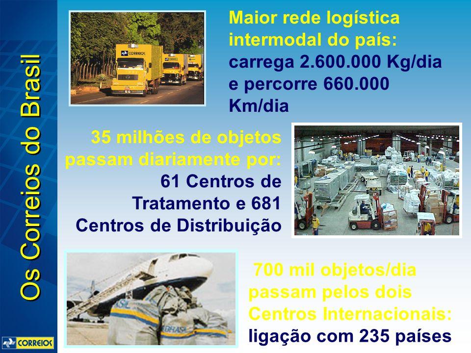 Maior rede logística intermodal do país: carrega 2.600.000 Kg/dia e percorre 660.000 Km/dia 35 milhões de objetos passam diariamente por: 61 Centros d
