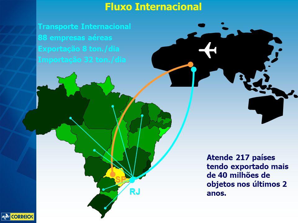 Fluxo Internacional RJ SP Transporte Internacional 88 empresas aéreas Exportação 8 ton./dia Importação 32 ton./dia Atende 217 países tendo exportado m