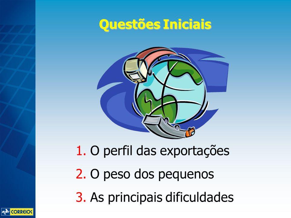 Questões Iniciais 1.O perfil das exportações 2.O peso dos pequenos 3.As principais dificuldades