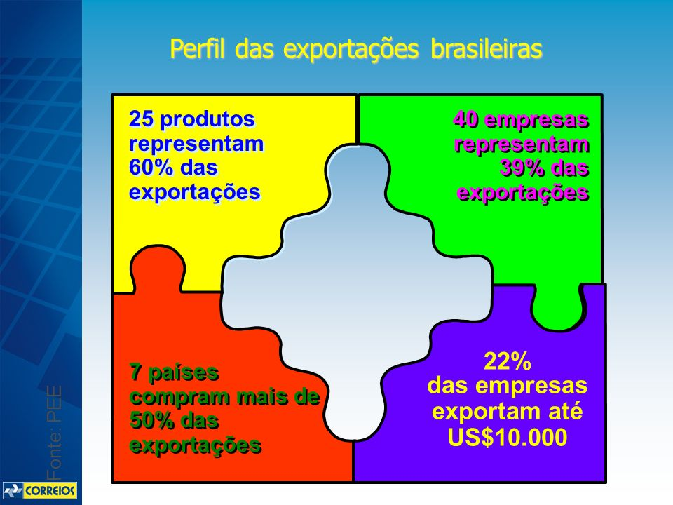Fonte: PEE Perfil das exportações brasileiras 25 produtos representam 60% das exportações 40 empresas representam 39% das exportações 7 países compram mais de 50% das exportações 22% das empresas exportam até US$10.000
