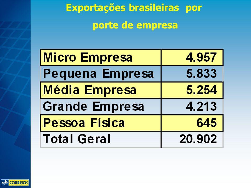 Peso das micro e pequenas empresas Fonte: SEBRAE Participação das MPE nas Exportações de alguns países Brasil 11% México 50% Itália 53% USA 57%