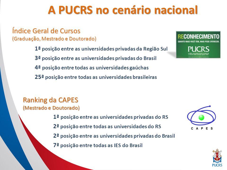 A PUCRS na América Latina 25º lugar entre as melhores instituições de ensino da América Latina, segundo ranking Webometrics 40º lugar entre as 100 melhores universidades da América Latina segundo o ranking Top Universities, de QS (Quacquarelli Symonds).