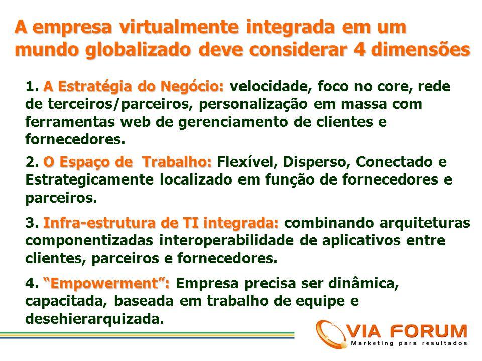 1. Uma estrutura organizacional padrão para criação de valor para mercados globais O quê uma empresa precisa para ser uma organização virtualmente int