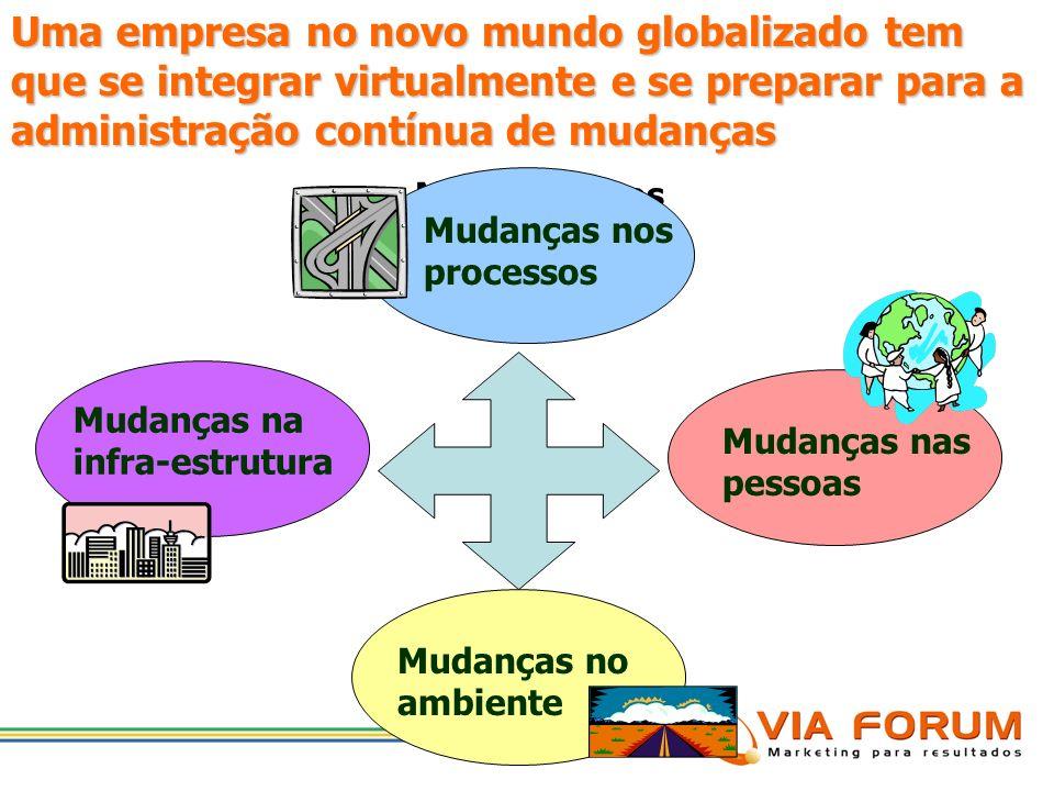 A Empresa em face da integração virtual A Questão Estratégica Na Economia Digital: O conhecimento é o direcionador de valor e da criação de riqueza. A
