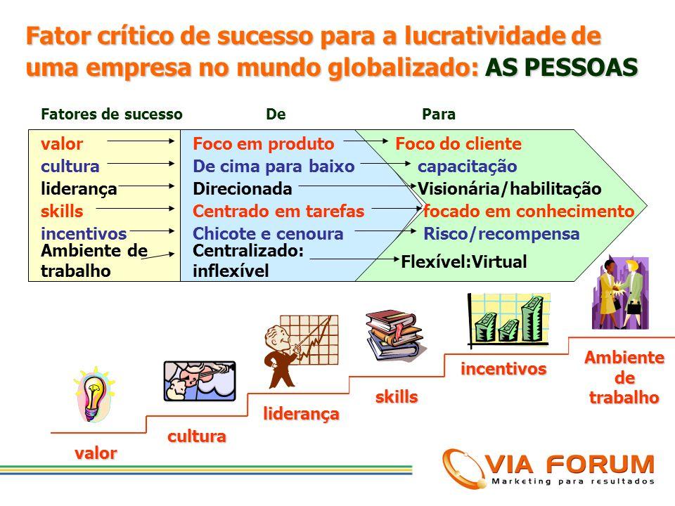 Mudanças nos processos Mudanças nas pessoas Mudanças no ambiente Mudanças na infra-estrutura Uma empresa no novo mundo globalizado tem que se integrar