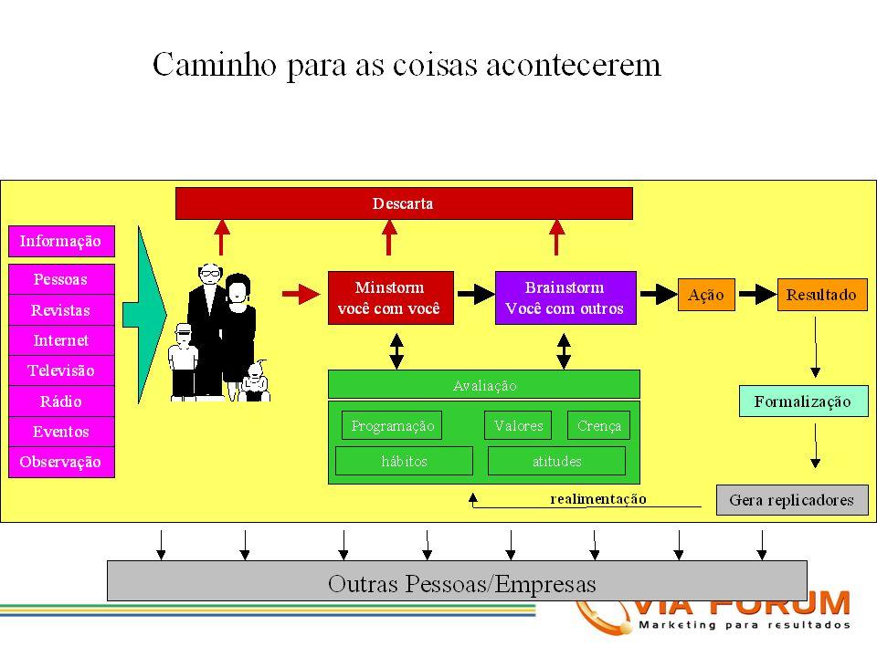 Gráfico de equilíbro do uso de horas do VOCÊ S.A.