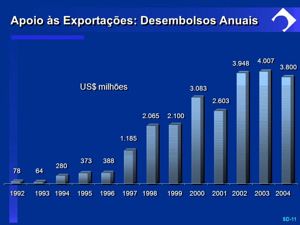 SD-11 1992 1993 1994 1995 1996 1997 1998 1999 2000 78 64 280 373 388 1.185 2.065 2.100 3.083 US$ milhões 2001 2002 2.603 3.948 4.007 2003 3.800 2004 A