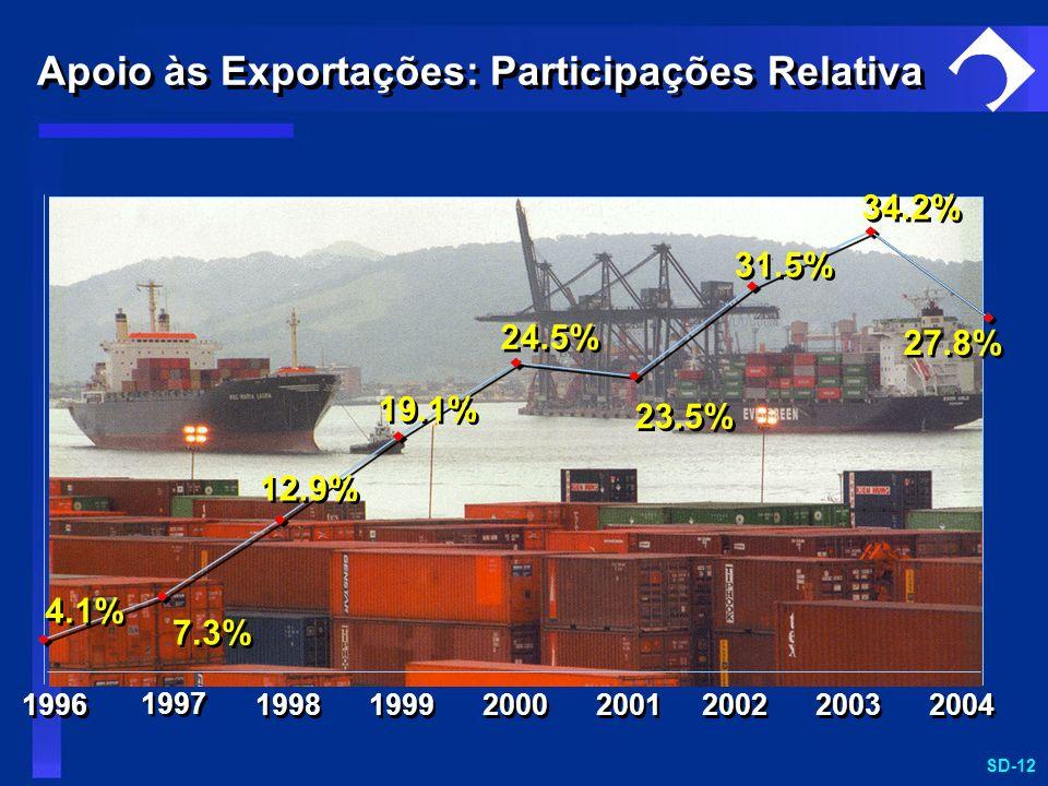SD-12 7.3% 12.9% 19.1% 23.5% 4.1% 24.5% 31.5% 34.2% 1996 1998 1999 2001 2000 2002 2003 2004 27.8% 1997 Apoio às Exportações: Participações Relativa