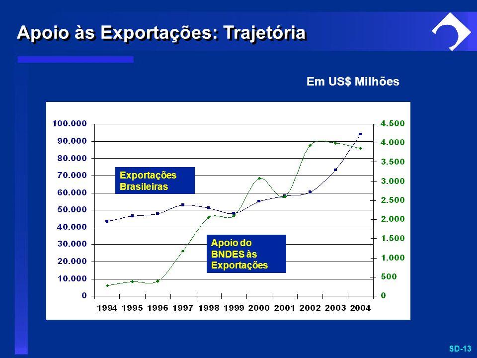 SD-13 Em US$ Milhões Exportações Brasileiras Apoio do BNDES às Exportações Apoio às Exportações: Trajetória