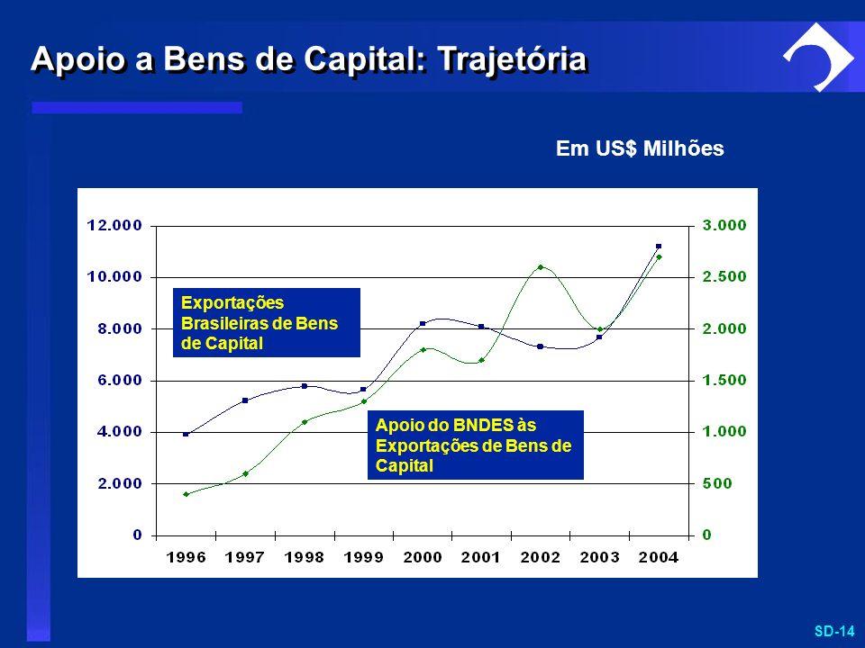 SD-14 Em US$ Milhões Exportações Brasileiras de Bens de Capital Apoio do BNDES às Exportações de Bens de Capital Apoio a Bens de Capital: Trajetória