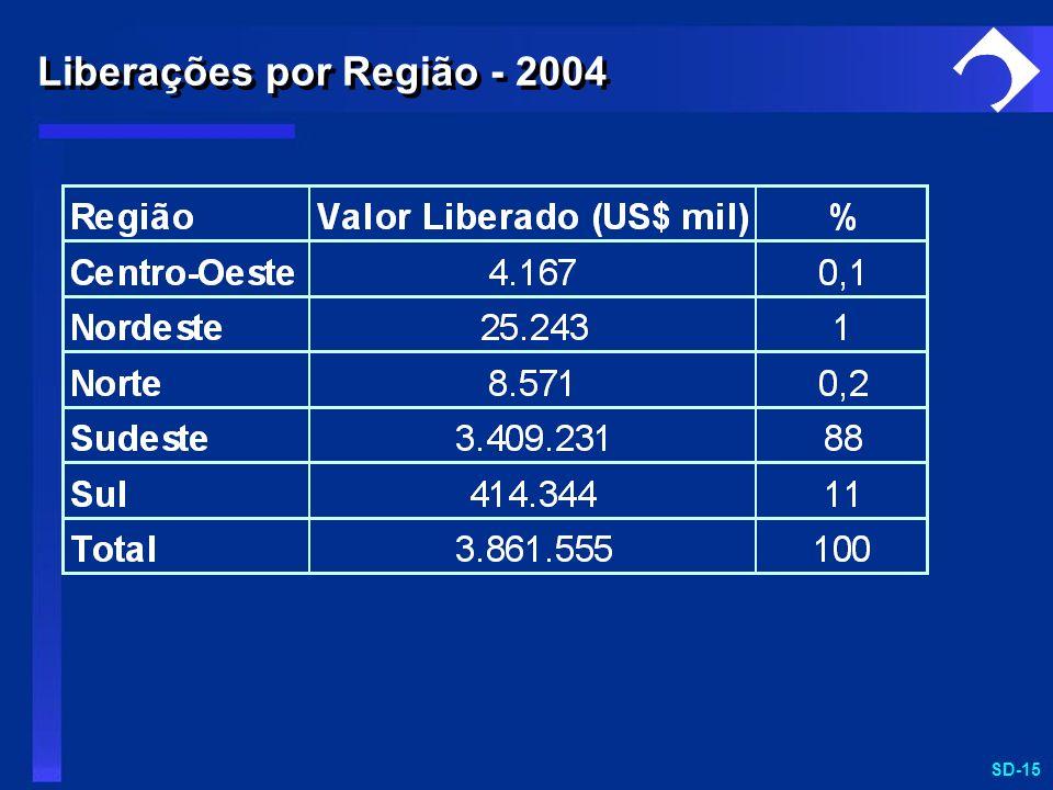 SD-15 Liberações por Região - 2004