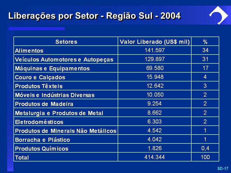 SD-17 Liberações por Setor - Região Sul - 2004