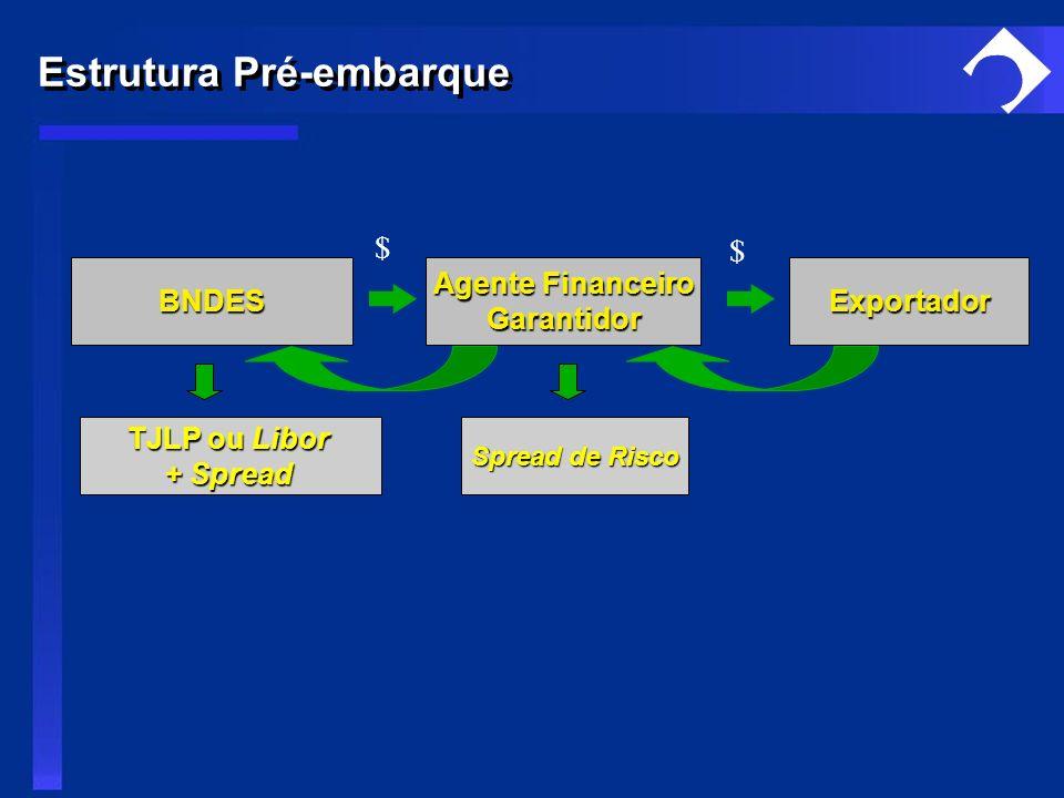 BNDES Agente Financeiro GarantidorExportador TJLP ou Libor + Spread Spread de Risco $ $ Estrutura Pré-embarque