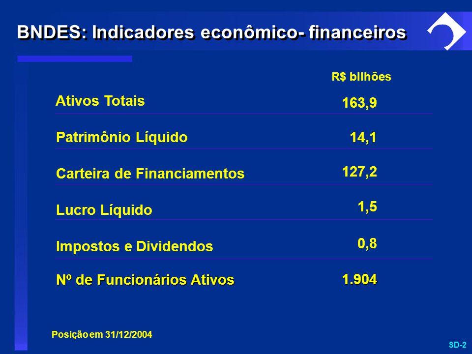 SD-2 BNDES: Indicadores econômico- financeiros Ativos Totais Patrimônio Líquido Carteira de Financiamentos Lucro Líquido Impostos e Dividendos Nº de F