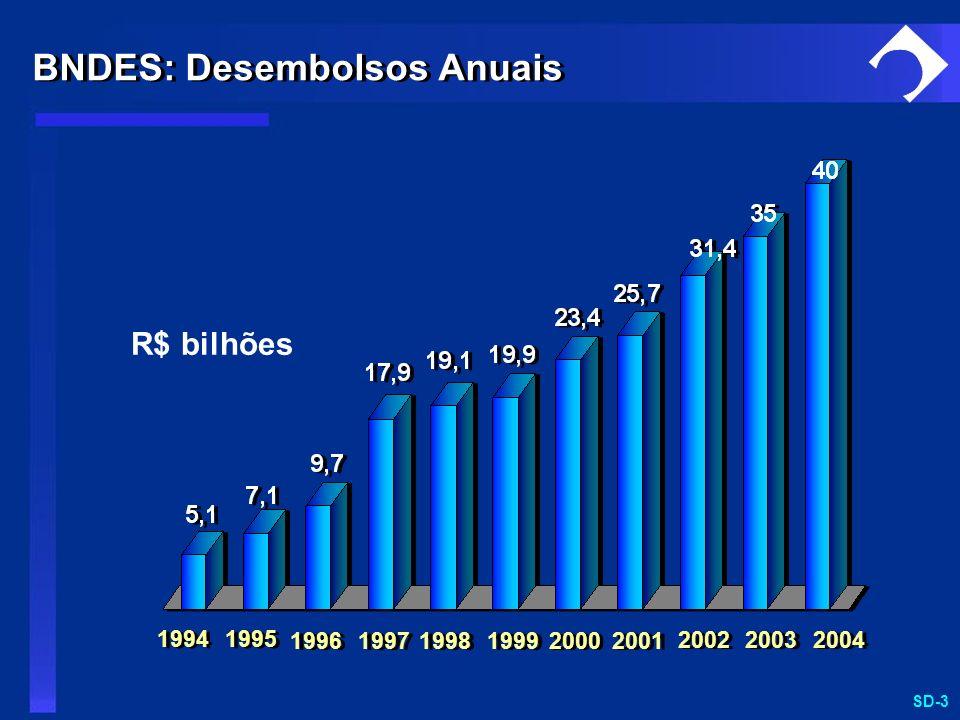 SD-3 BNDES: Desembolsos Anuais R$ bilhões 1994 1995 1996 1997 1998 1999 2000 2001 2002 2003 2004