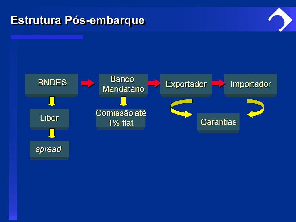 Importador Comissão até Comissão até 1% flat BancoMandatário Libor BNDES BNDES spread Garantias Exportador Estrutura Pós-embarque