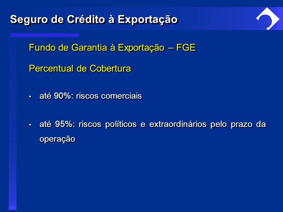 Fundo de Garantia à Exportação – FGE Percentual de Cobertura até 90%: riscos comerciais até 95%: riscos políticos e extraordinários pelo prazo da oper