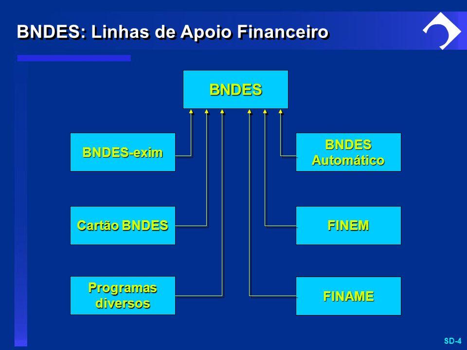 SD-4 BNDES: Linhas de Apoio Financeiro BNDESAutomáticoBNDES-exim FINEM Cartão BNDES FINAME Programasdiversos BNDES