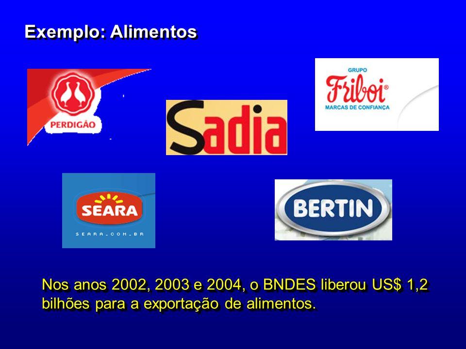 Exemplo: Alimentos Nos anos 2002, 2003 e 2004, o BNDES liberou US$ 1,2 bilhões para a exportação de alimentos.