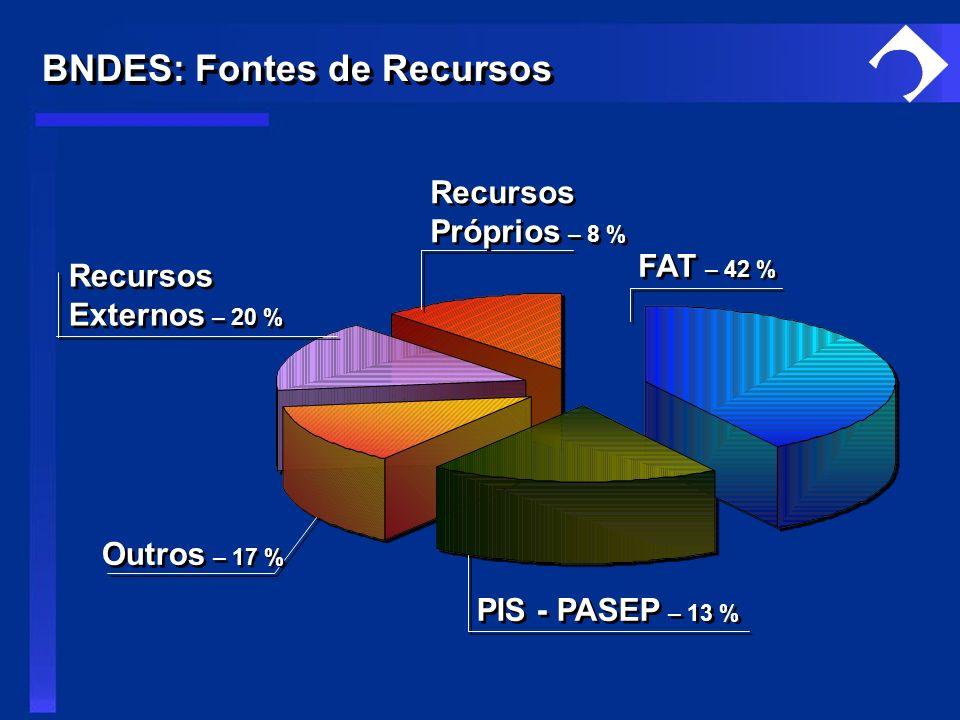 PIS - PASEP – 13 % FAT – 42 % Outros – 17 % Recursos Externos – 20 % Recursos Externos – 20 % Recursos Próprios – 8 % Recursos Próprios – 8 % BNDES: F